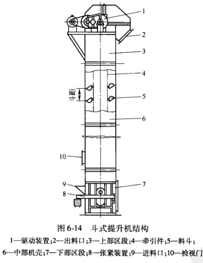 斗式提升机结构图