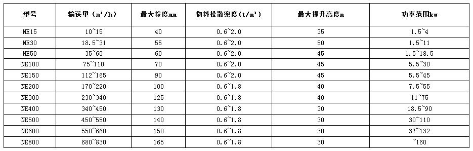 NE板链斗式提升机技术参数表