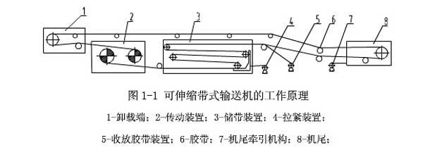 可伸皮带输送机与普通胶带输送机的工作原理一样,是以胶带作为牵引承载机的连续运输设备,它与普通胶带输送机相比增加了储带装置和收放胶带装置等,当游动小车向机尾一端移动时,胶带进入储带装置,机尾回缩;反之则机尾延伸,因而使输送机具有可伸缩的性能。