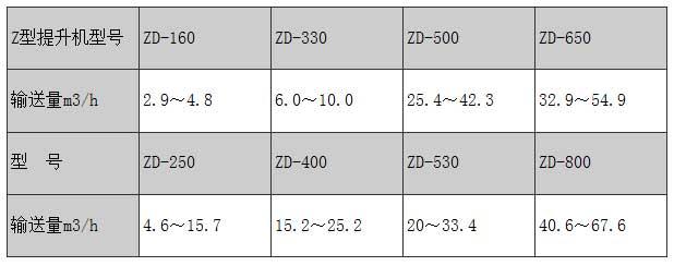 Z型斗式提升机技术参数